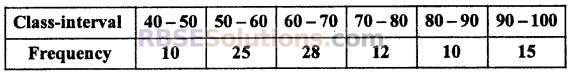 RBSE Solutions for Class 10 Maths Chapter 17 Measures of Central TendencyEx 17.4