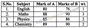RBSE Solutions for Class 10 Maths Chapter 17 Measures of Central TendencyEx 17.5