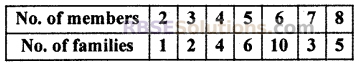 RBSE Solutions for Class 10 Maths Chapter 17 Measures of Central TendencyEx 17.8