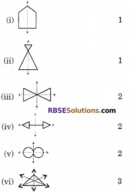 RBSE Solutions for Class 6 Maths Chapter 11 Symmetry Ex 11.1 image 4
