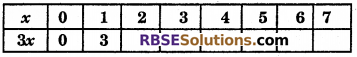RBSE Solutions for Class 6 Maths Chapter 12 Algebra Ex 12.3 image 2