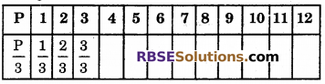 RBSE Solutions for Class 6 Maths Chapter 12 Algebra Ex 12.3 image 3