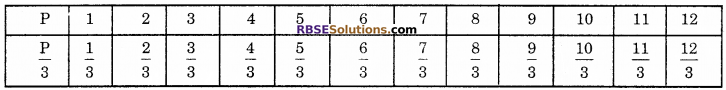 RBSE Solutions for Class 6 Maths Chapter 12 Algebra Ex 12.3 image 6