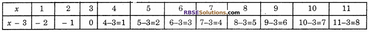 RBSE Solutions for Class 6 Maths Chapter 12 Algebra Ex 12.3 image 7