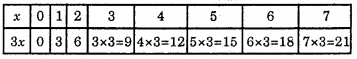 RBSE Solutions for Class 6 Maths Chapter 12 Algebra Ex 12.3 image 5