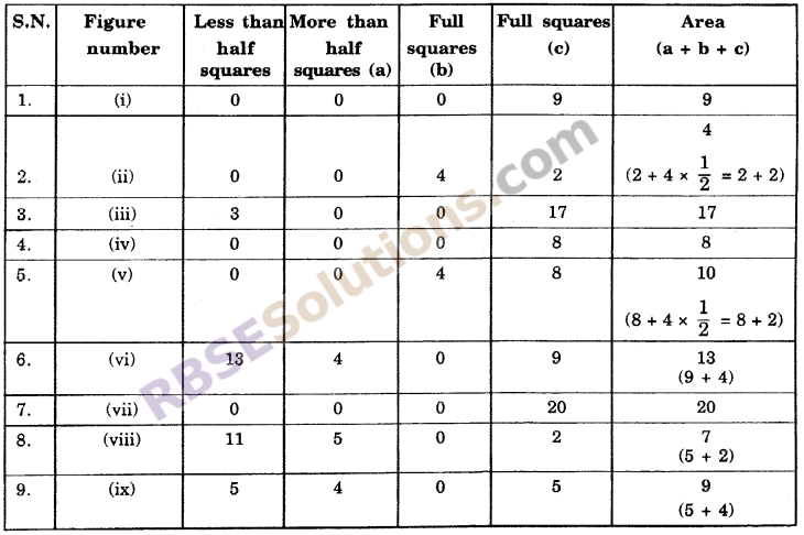 RBSE Solutions for Class 6 Maths Chapter 14 Perimeter and Area Ex 14.2 image 2