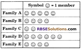 RBSE Solutions for Class 6 Maths Chapter 15 Data Handling Ex 15.1 image 3