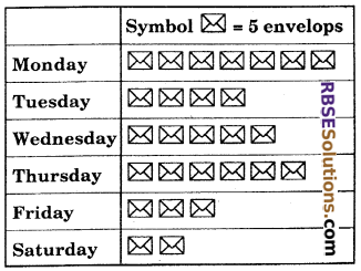 RBSE Solutions for Class 6 Maths Chapter 15 Data Handling Ex 15.1 image 4