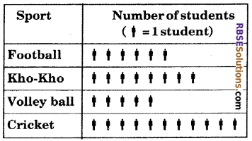 RBSE Solutions for Class 6 Maths Chapter 15 Data Handling Ex 15.1 image 5