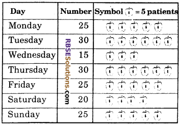 RBSE Solutions for Class 6 Maths Chapter 15 Data Handling Ex 15.2 image 2