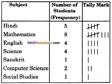 RBSE Solutions for Class 6 Maths Chapter 15 Data Handling Ex 15.2 image 3
