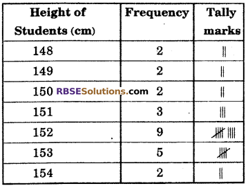 RBSE Solutions for Class 6 Maths Chapter 15 Data Handling Ex 15.2 image 6