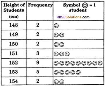 RBSE Solutions for Class 6 Maths Chapter 15 Data Handling Ex 15.2 image 7