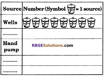 RBSE Solutions for Class 6 Maths Chapter 15 Data Handling In Text Exercise image 17