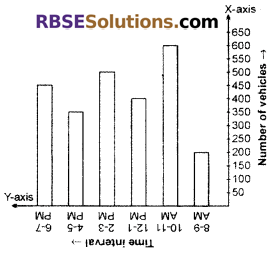 RBSE Solutions for Class 6 Maths Chapter 15 Data Handling In Text Exercise image 5