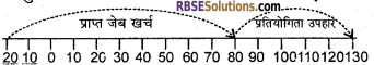 RBSE Solutions for Class 6 Maths Chapter 4 ऋणात्मक संख्याएँ एवं पूर्णांकIn Text Exercise image 6