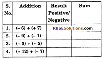 RBSE Solutions for Class 6 Maths Chapter 4 Negative Numbers and Integers In Text Exercise image 2