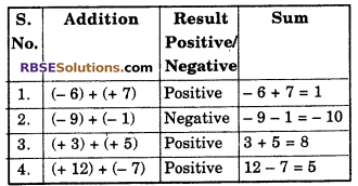 RBSE Solutions for Class 6 Maths Chapter 4 Negative Numbers and Integers In Text Exercise image 3