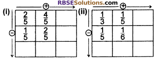 RBSE Solutions for Class 6 Maths Chapter 5 FractionsEx 5.5 image 5