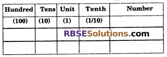 RBSE Solutions for Class 6 Maths Chapter 6 Decimal Numbers Ex 6.1 image 1