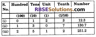 RBSE Solutions for Class 6 Maths Chapter 6 Decimal Numbers Ex 6.1 image 2