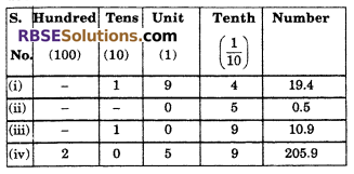 RBSE Solutions for Class 6 Maths Chapter 6 Decimal Numbers Ex 6.1 image 3
