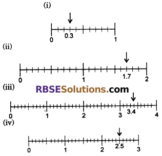 RBSE Solutions for Class 6 Maths Chapter 6 Decimal Numbers Ex 6.1 image 8