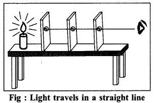 RBSE Solutions for Class 6 Science Chapter 16 Light and Shadows 1