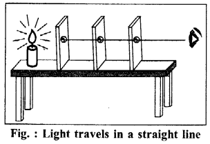 RBSE Solutions for Class 6 Science Chapter 16 Light and Shadows 6