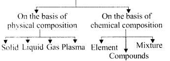RBSE Solutions for Class 6 Science Chapter 5 Let Us Know the Substance 8