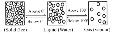 RBSE Solutions for Class 6 Science Chapter 5 Let Us Know the Substance 9