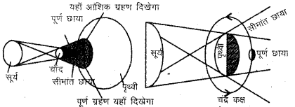 RBSE Solutions for Class 6 Social Science Chapter 4 ग्लोब 11