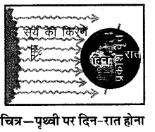 RBSE Solutions for Class 6 Social Science Chapter 4 ग्लोब 4