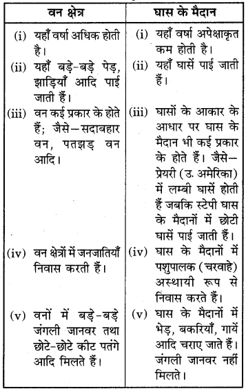 RBSE Solutions for Class 6 Social Science Chapter 7 पर्यावरणीय प्रदेश 3