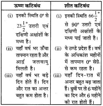 RBSE Solutions for Class 6 Social Science Chapter 7 पर्यावरणीय प्रदेश 7