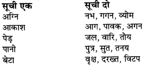 RBSE Solutions for Class 7 Hindi Chapter 3 इसे जगाओ 1