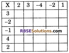 RBSE Solutions for Class 7 Maths Chapter 1 Integers Ex 1.2