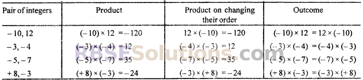 RBSE Solutions for Class 7 Maths Chapter 1 Integers In Text Exercise