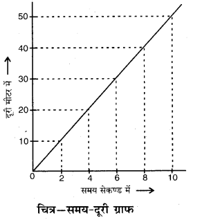 RBSE Solutions for Class 7 Science Chapter 11 समय एवं चाल 3