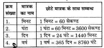 RBSE Solutions for Class 7 Science Chapter 11 समय एवं चाल 6