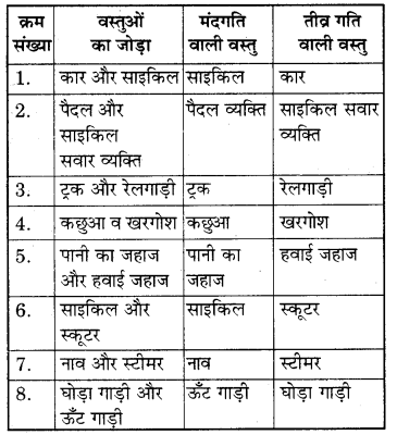 RBSE Solutions for Class 7 Science Chapter 11 समय एवं चाल 7