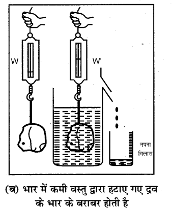 RBSE Solutions for Class 7 Science Chapter 12 दाब 3