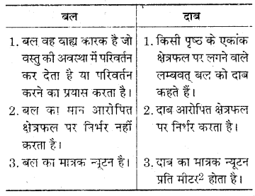 RBSE Solutions for Class 7 Science Chapter 12 दाब 4