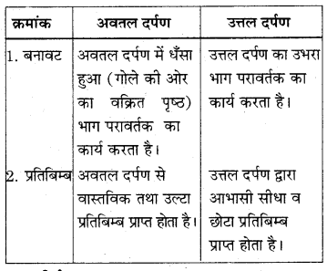 RBSE Solutions for Class 7 Science Chapter 14 प्रकाश का परावर्तन 1