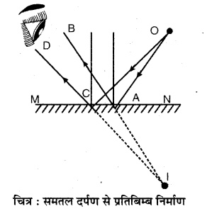 RBSE Solutions for Class 7 Science Chapter 14 प्रकाश का परावर्तन 2