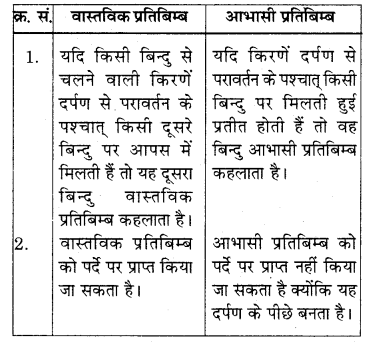 RBSE Solutions for Class 7 Science Chapter 14 प्रकाश का परावर्तन 3