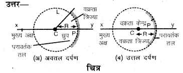 RBSE Solutions for Class 7 Science Chapter 14 प्रकाश का परावर्तन 9