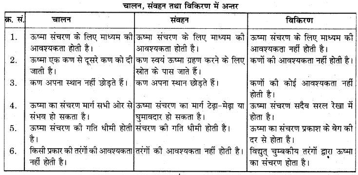 RBSE Solutions for Class 7 Science Chapter 15 ताप एवं ऊष्मा 1