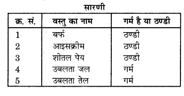 RBSE Solutions for Class 7 Science Chapter 15 ताप एवं ऊष्मा 4
