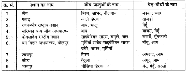 RBSE Solutions for Class 7 Science Chapter 16 वन एवं वन्य जीव 3